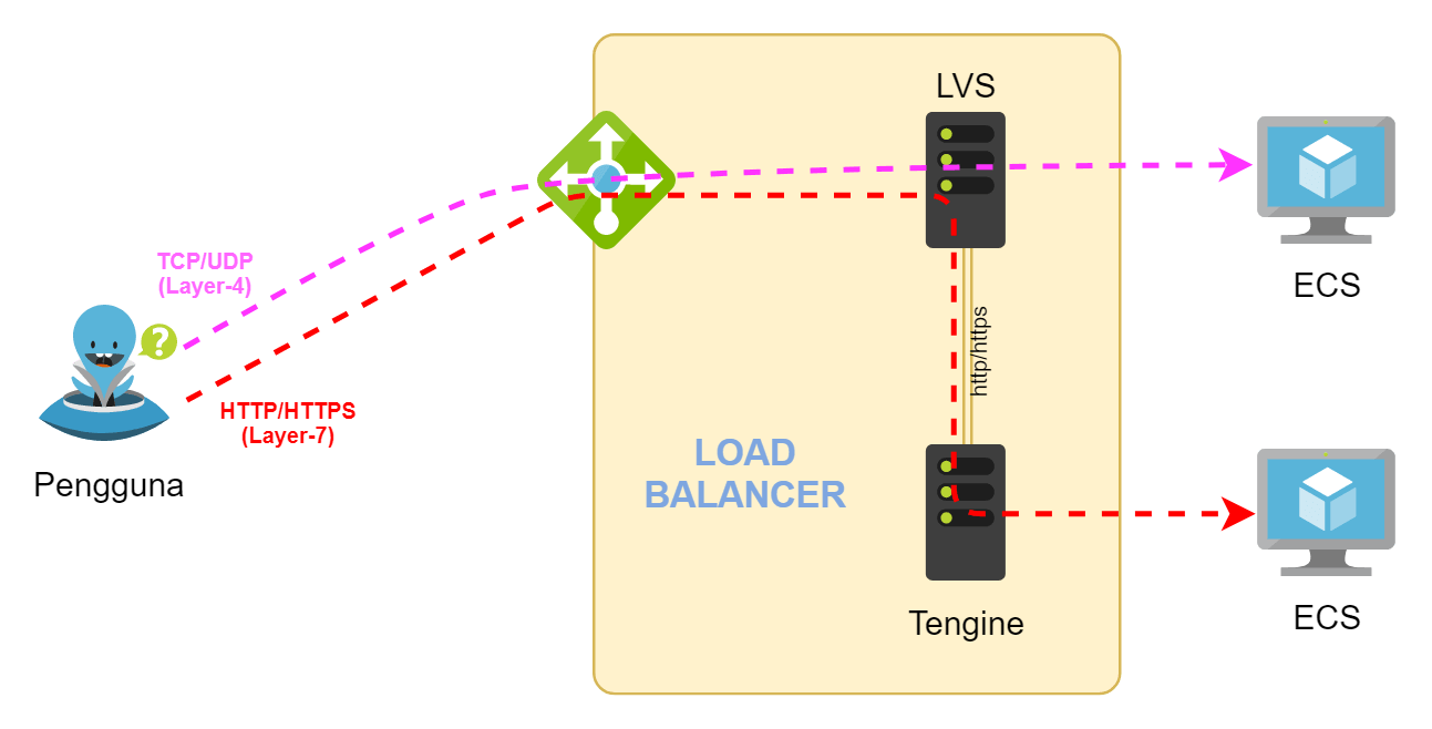 perbedaan load balancer layer 4 dan layer 7 di Alibaba Cloud